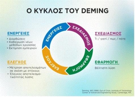 ο-κυκλος-του-deming